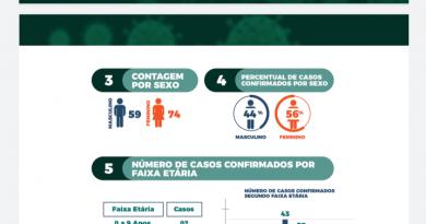 Maioria das pessoas com coronavírus no Maranhão têm menos de 60 anos