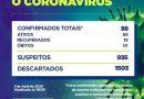 Sobe para 19 o número de pessoas com coronavírus que estão recuperadas no Maranhão